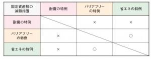 koteisisanzei_heiyou