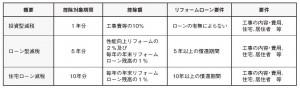 syotokuzei_3type