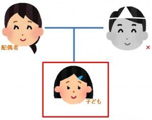 家系図 第1順位